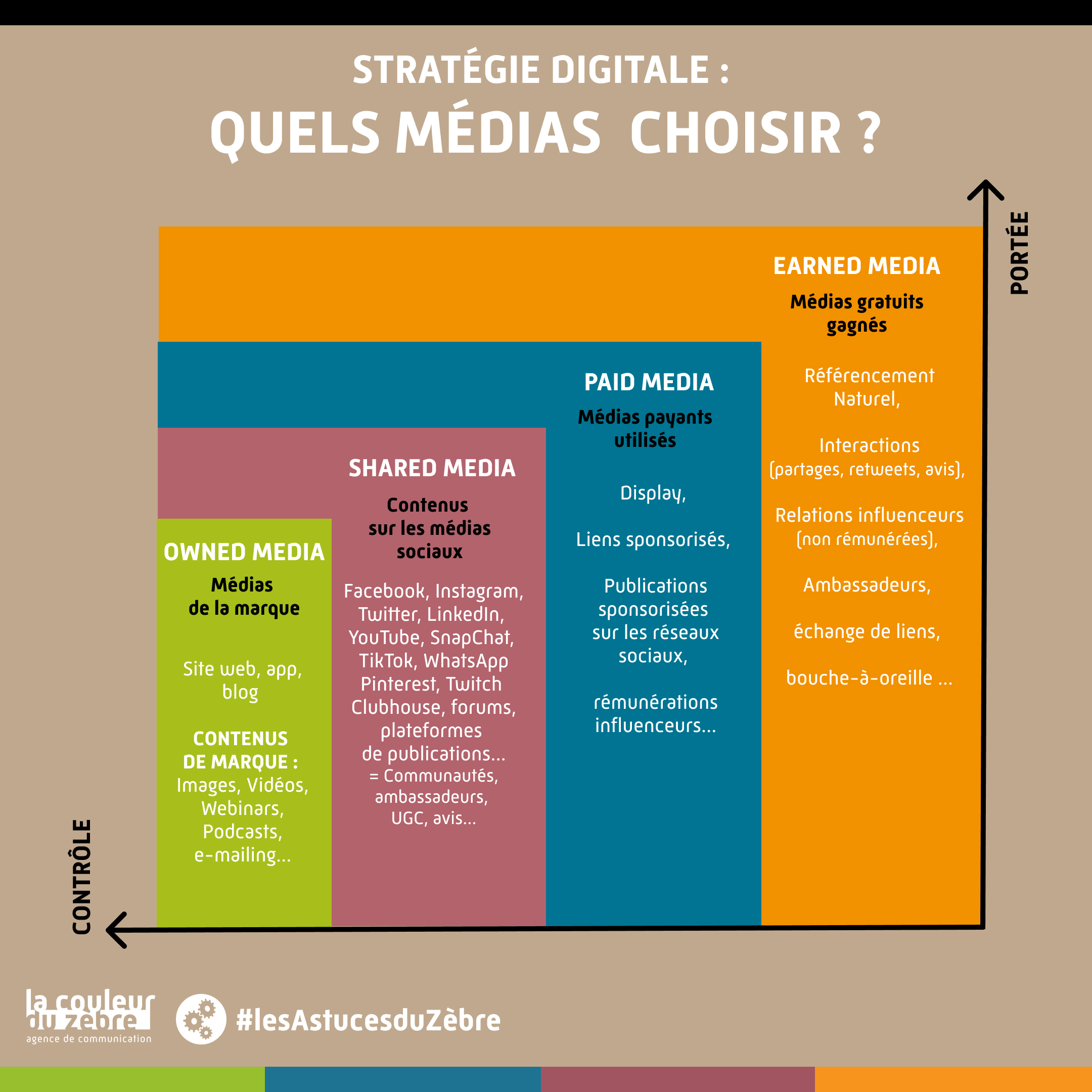 infographie paid, owned, shared, earned medias